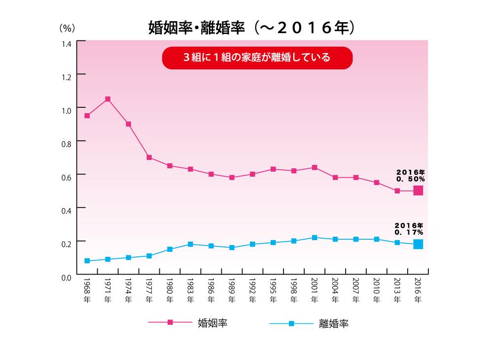 婚姻率・離婚率のグラフ