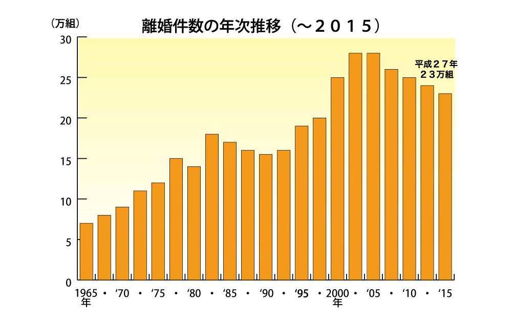 離婚件数の年次推移グラフ