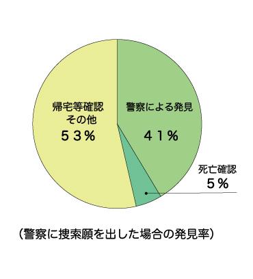 (警察に捜索願を出した場合の発見率)